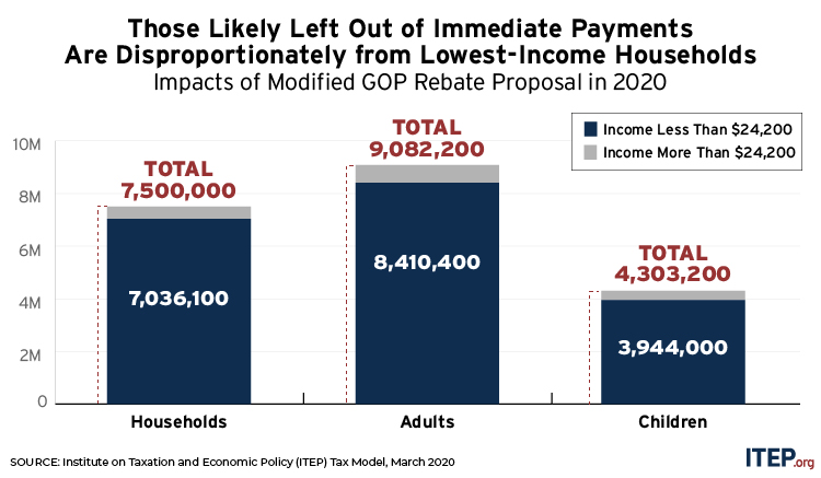 ITEP Graph Those likely left out of immediate payments are disproportionately from lowest-income households