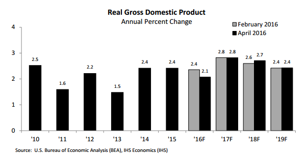 Graph Real gross domestic product annual percentage change