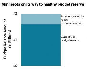 Graph Minnesota on its way to healthy budget reserve