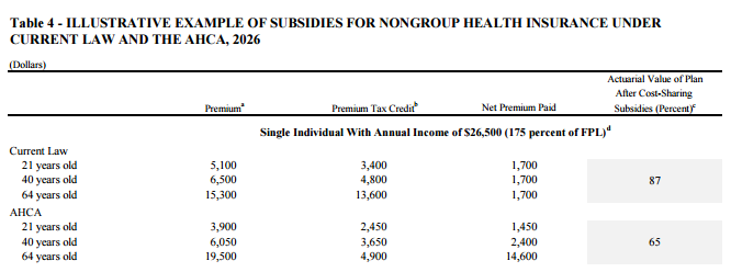 Table Illustrative example of subsidies for nongroup health insurance under current law and the AHCA