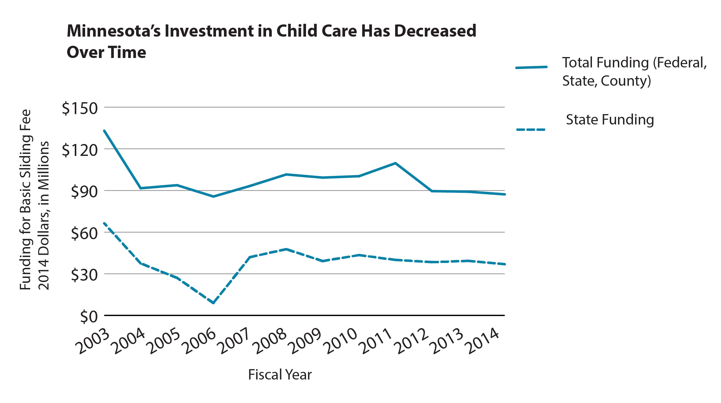 Graph Minnesota's investment in child care has decreased over time