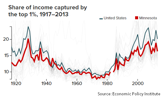 Graph Share of income captured by the top 1 percent