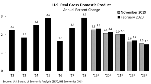 US gdp from 2017 - 2023 in February 2020 forecast