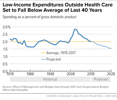 Graph Low-income expenditures outside health care set to fall below average of last 40 years