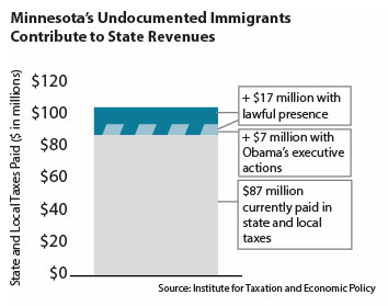 Graph Minnesota's undocumented immigrants contribute to state revenues
