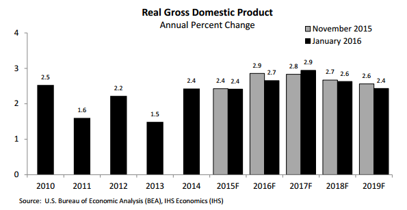 Graph Real gross domestic product annual percent change