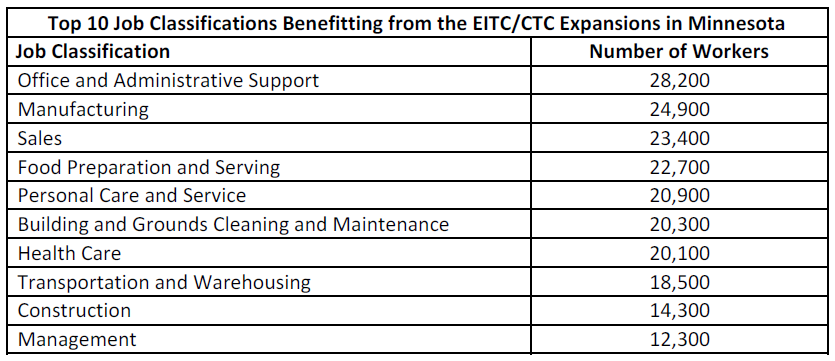 Table Top 10 job classifications benefiting from the EITC/CTC expansions in Minnesota