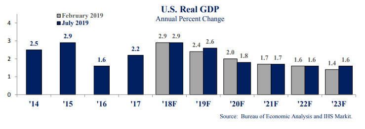 Graph US Real GDP