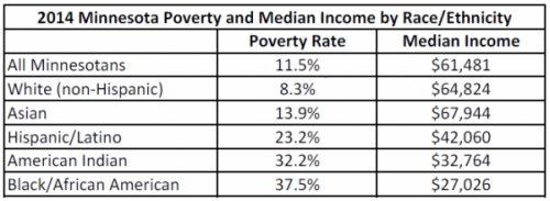 Table 2014 Minnesota poverty and median income by race/ethnicity
