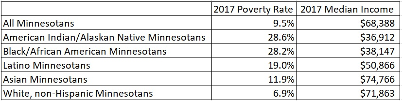 Table showing 2017 poverty rates and median incomes