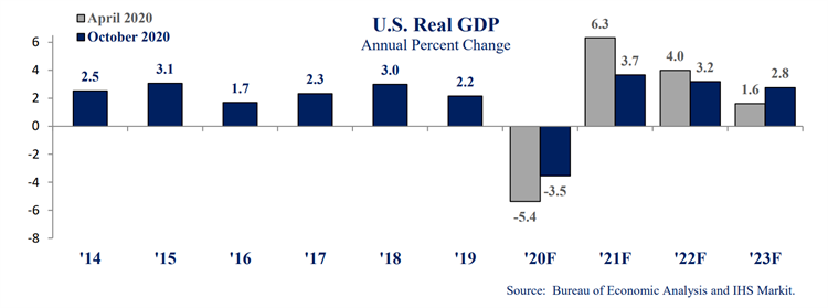 national GDP growth in October economic update