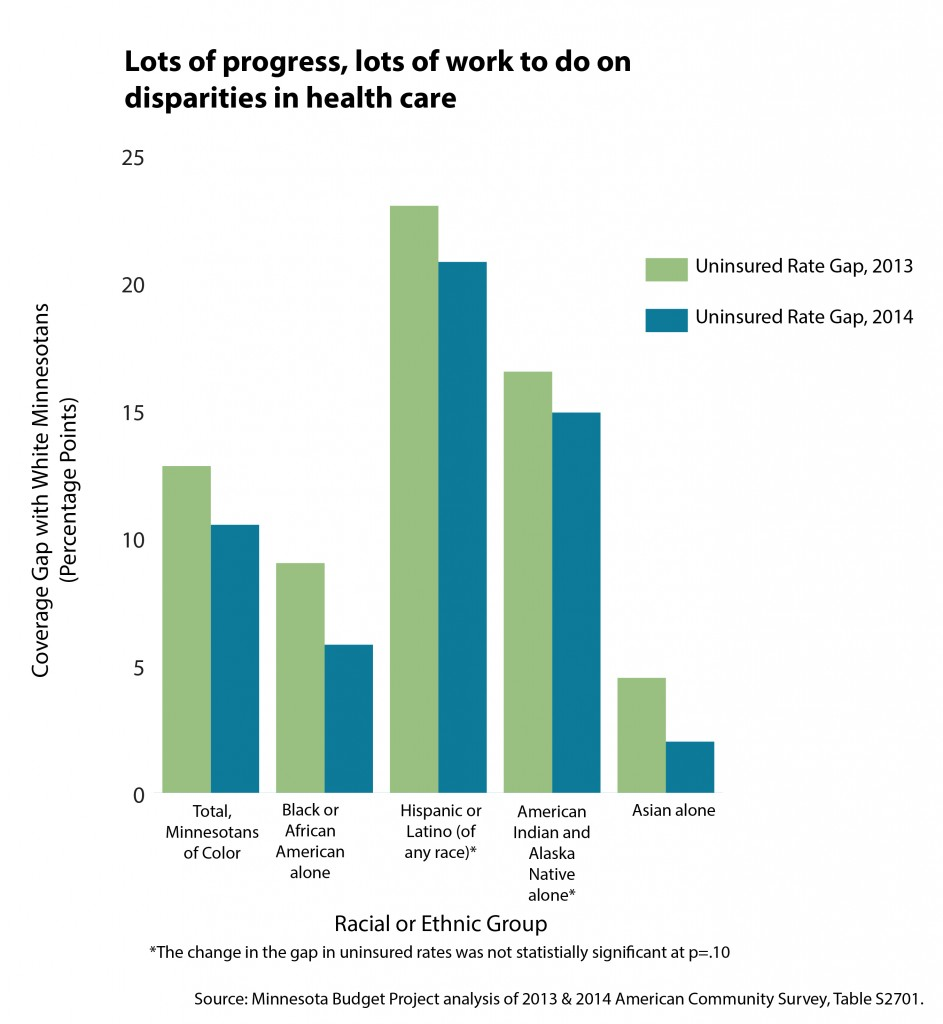 Graph Lots of progress, lots of work to do on disparities in health care