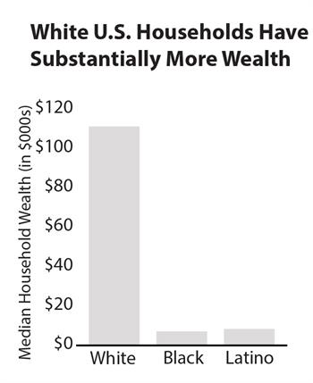 Graph White US households have substantially more wealth