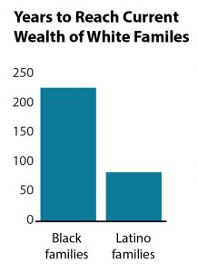 Graph Years to reach current wealth of white families