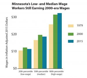 Graph Minnesota's low- and median-wage workers still earning 2000-era wages