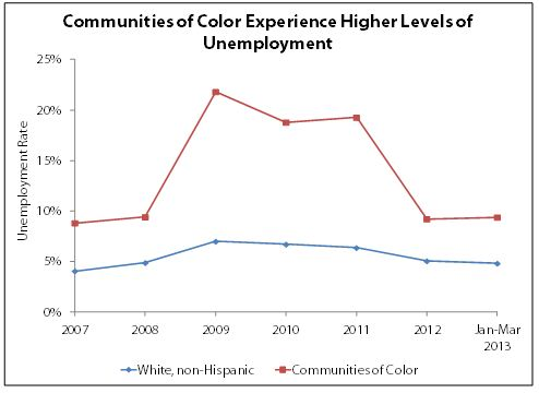 Graph Communities of color experience higher levels of unemployment