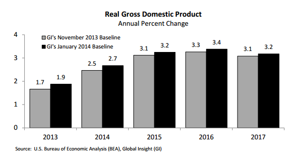 Graph Real gross domestic product