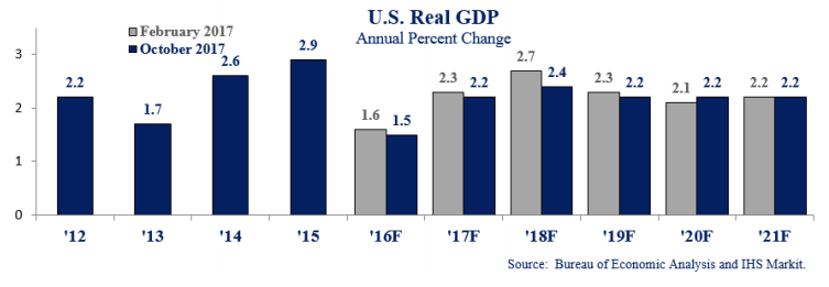 Graph US Real GDP annual percent change
