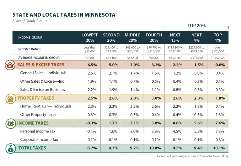 ITEP Graph Staet and local taxes in Minnesota