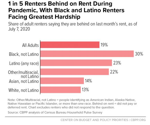 Graph 1 in 5 Renters Behind on Rent During Pandemic, With Black and Latino Renters Facing Greatest Hardship