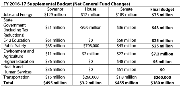 Table FY 2016-17 supplemental budget (net general fund changes)