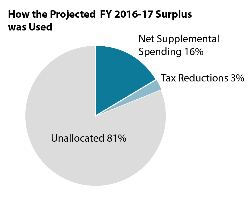 Graph How the projected FY 2016-17 surplus was used