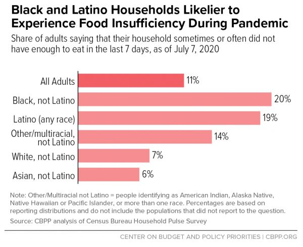 Graph Black and Latino Households Likelier to Experience Food Insufficiency During Pandemic