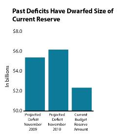 chart showing size of past deficits has been much larger than current state budget reserve amount