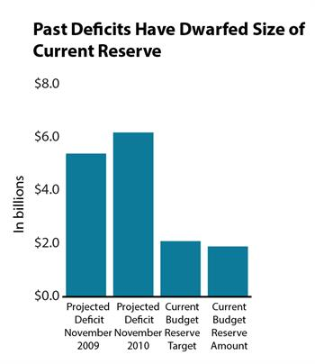 Graph Past deficits have dwarfed size of current reserve