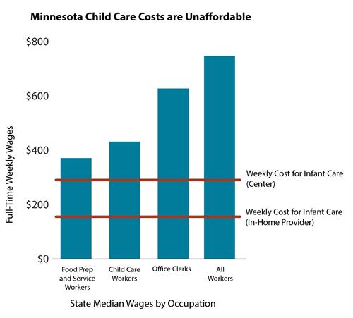 Graph - child care expenses 2017