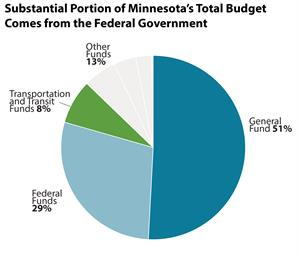 pie chart of minnesota's funding resources