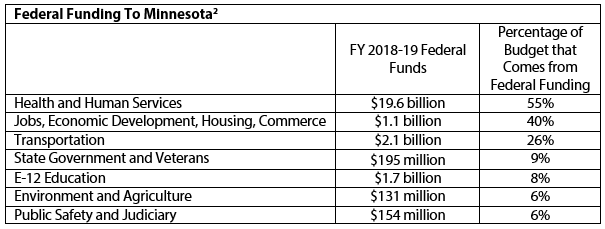 Table Federal funding to Minnesota