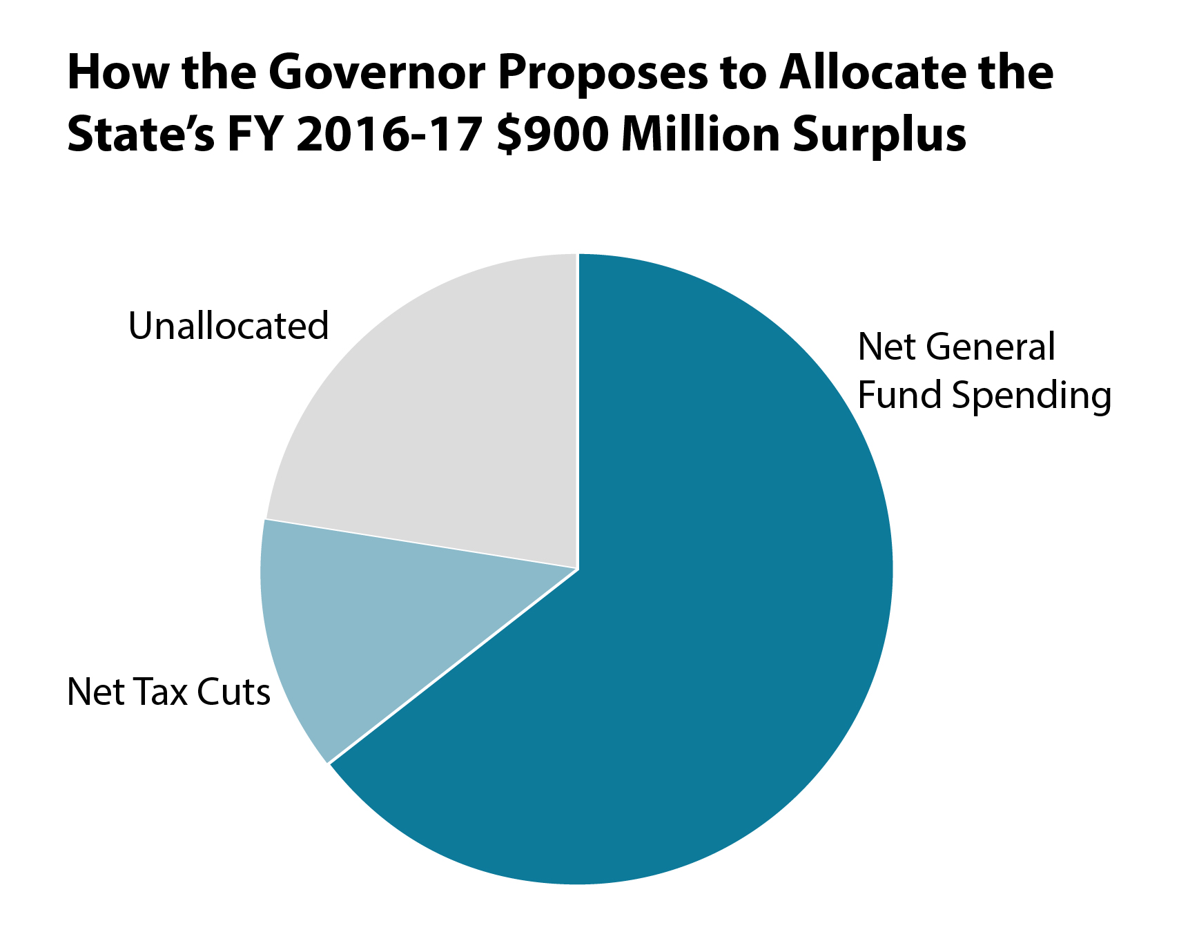 Graph How the governor proposes to allocate the state's FY 2016-17 $900 million surplus