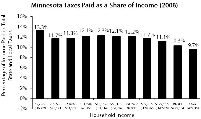 Graph Minnesota taxes paid as a share of income (2008)