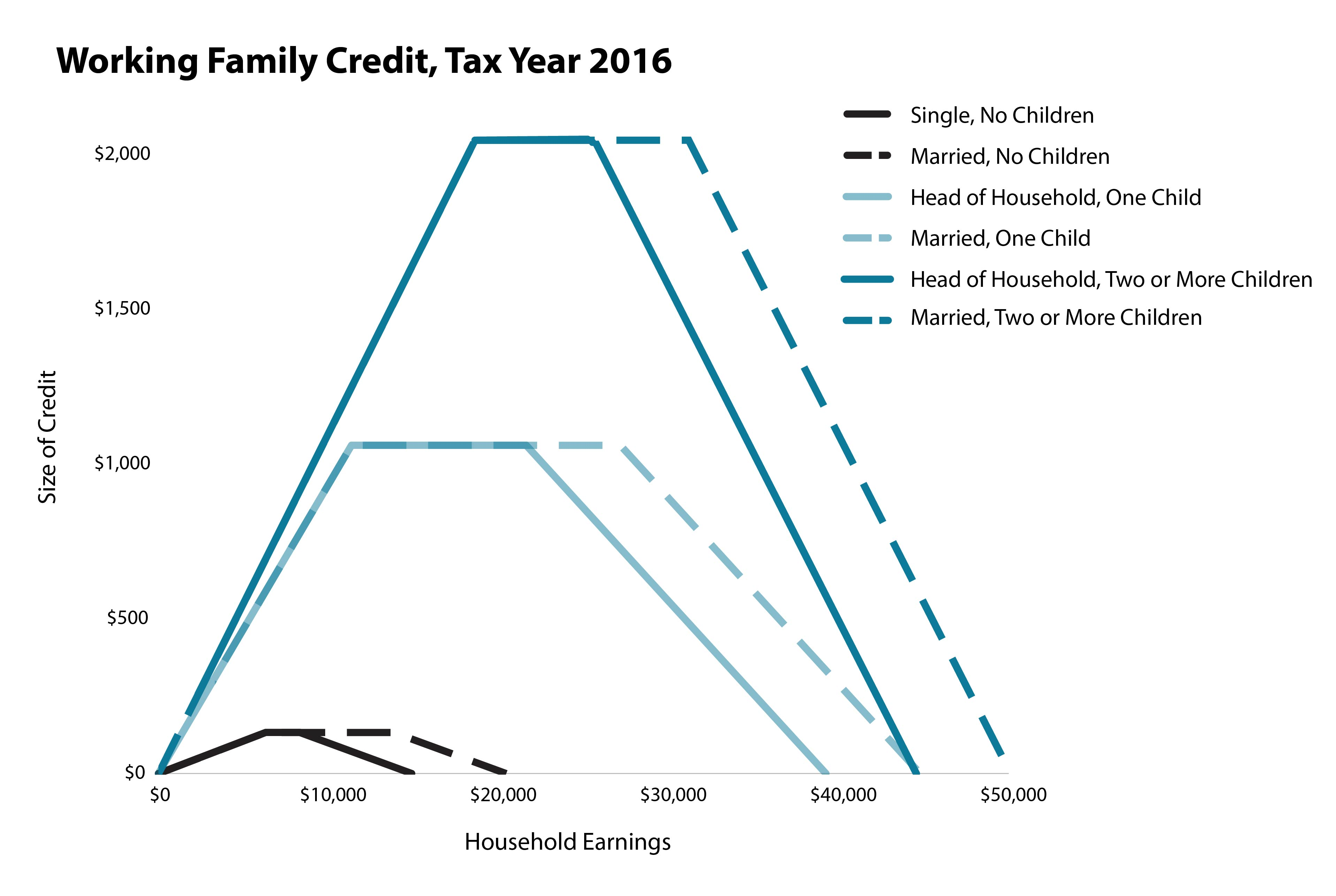 Graph Working Family Credit parameters Tax Year 2016