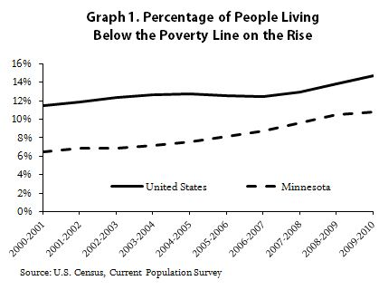 Graph Percentage of people living below the poverty line on the rise