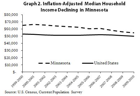 Graph Inflation-adjusted median income income declining in Minnesota