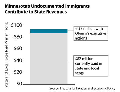 Chart - immigrant tax contributions