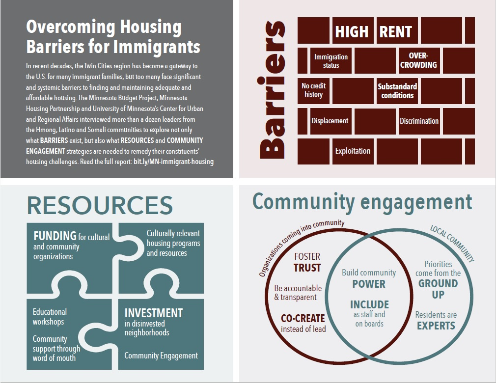 Infographic of housing issues facing immigrants in Twin Cities