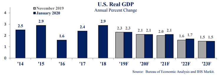 graph showing national economic growth year by year