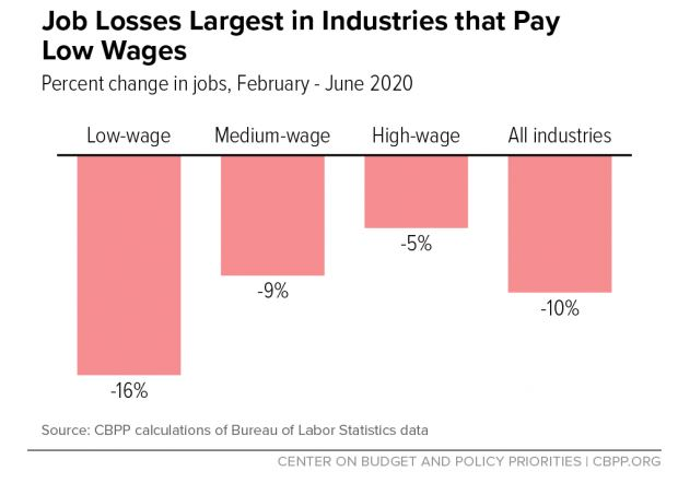 Graph Job Losses Largest in Industries That Pay Low Wages