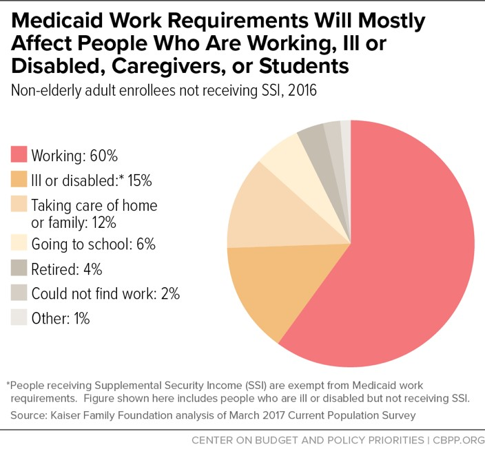 medicaid work req chart