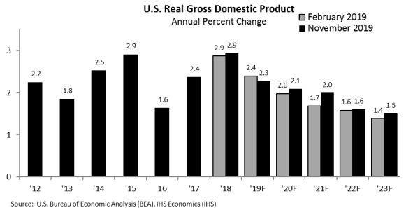 US economic growth over a decade from November forecast