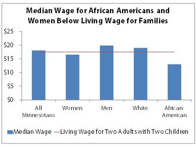 Chart - wages by race and gender