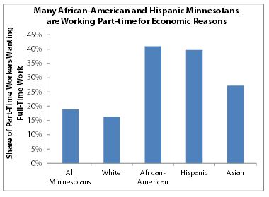 Chart - employment by race