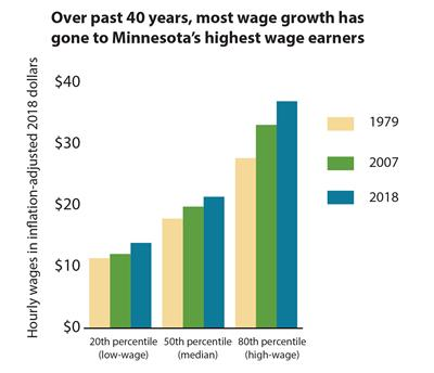 wage growth by percentile since the 1970s