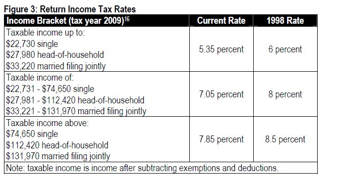 Table Return income tax rates