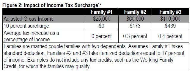Table Impact of income tax surcharge