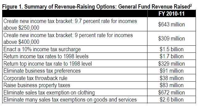 Table Summary of revenue-raising options: general fund revenues raised