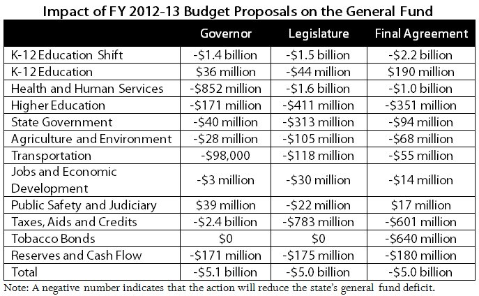 Table Impact of FY 2012-13 budget proposals on the general fund